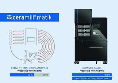 Amann Girrbach – Ceramill Matik Full Service Unit